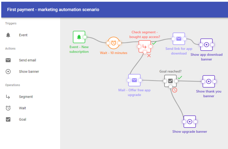 REMP CRM - Marketing automation